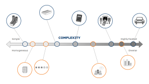 Information assets vary in complexity