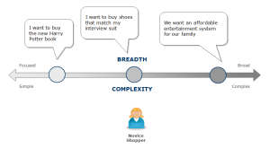 Goals and scenarios vary in breadth and complexity
