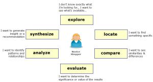 Information-seeking behaviour in various modes of interaction