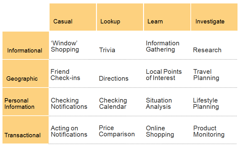 The Information Needs of Mobile Searchers  (3/3)
