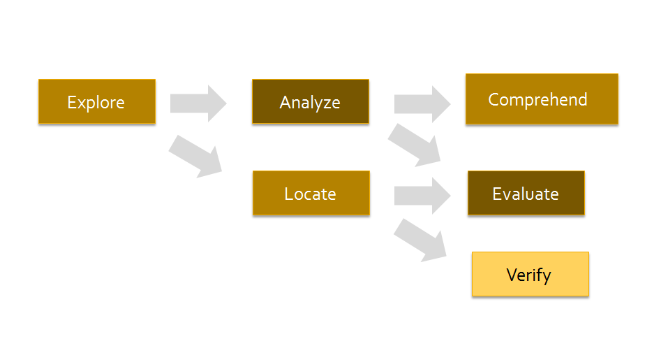 A Model of Consumer Search Behaviour (2/2)