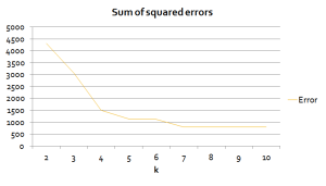Sum of squared errors by k