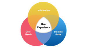 user-experience-diagram